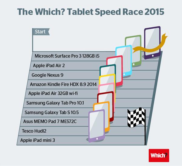 Surface-Pro-3_vs_iPad Air 2