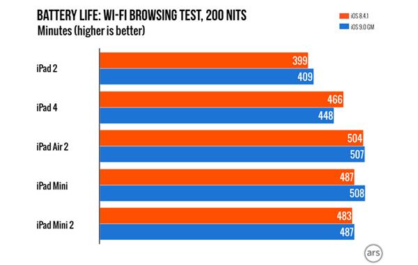 Battery-life-comparison-2