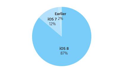 iOS 8_87_1