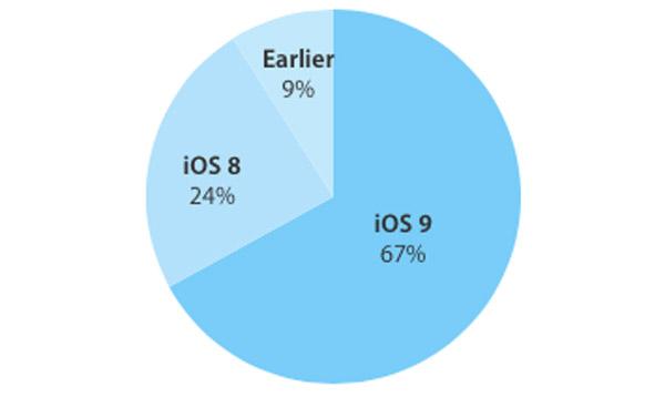 iOS-9-adoption