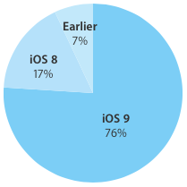 iOS-9-adoption-rate-76-percent