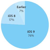 iOS-9-adoption-rate-76-percent