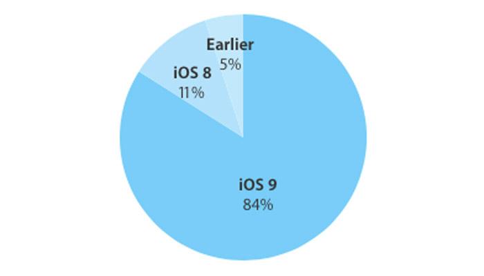 iOS-9-share03