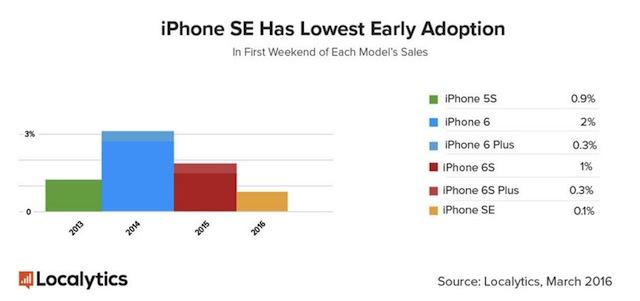 iPhone-SE-sales