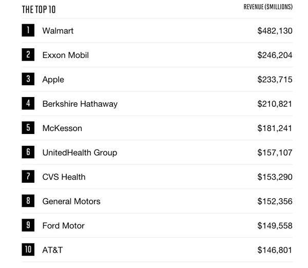 Apple top-500-1