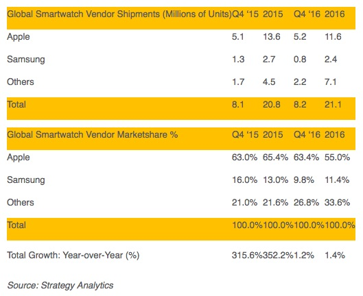 strategy-analytics-q4-2016-smartwatches