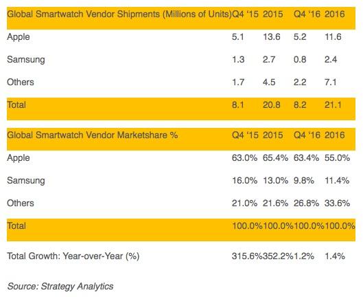 strategy-analytics-q4-2016-smartwatches